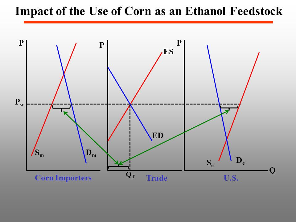 P SmSm DmDm PwPw P SeSe DeDe Corn Importers U.S. ES ED Trade QTQT Impact of the Use of Corn as an Ethanol Feedstock Q P