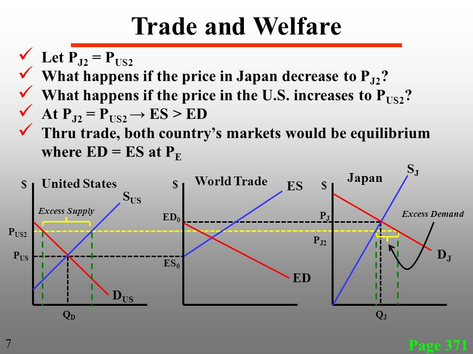 Page 371 7 Trade and Welfare United States Japan P US PJPJ SJSJ DJDJ S US D US ES ED ES 0 ED 0 Let P J2 = P US2 What happens if the price in Japan decrease to P J2 .