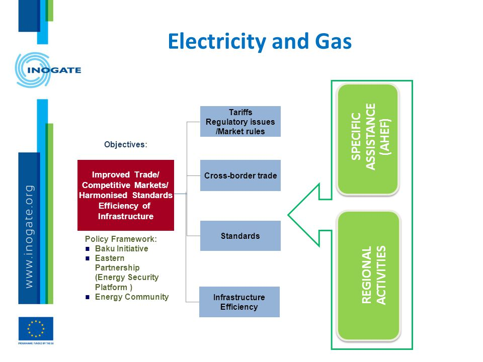 Electricity and Gas Improved Trade/ Competitive Markets/ Harmonised Standards Efficiency of Infrastructure Policy Framework: n Baku Initiative n Easte