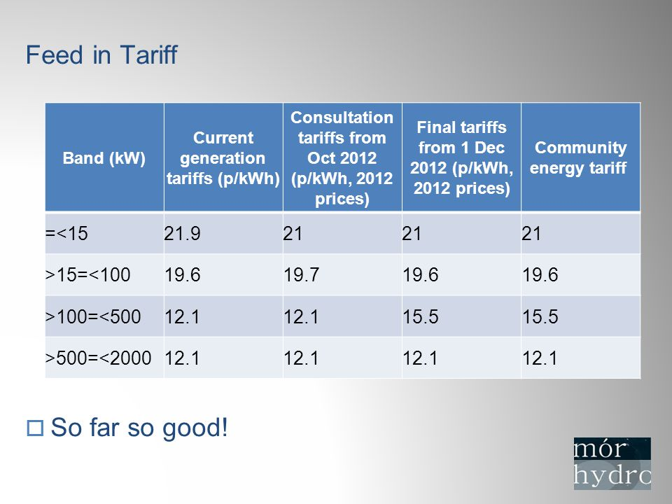 Feed in Tariff  So far so good.