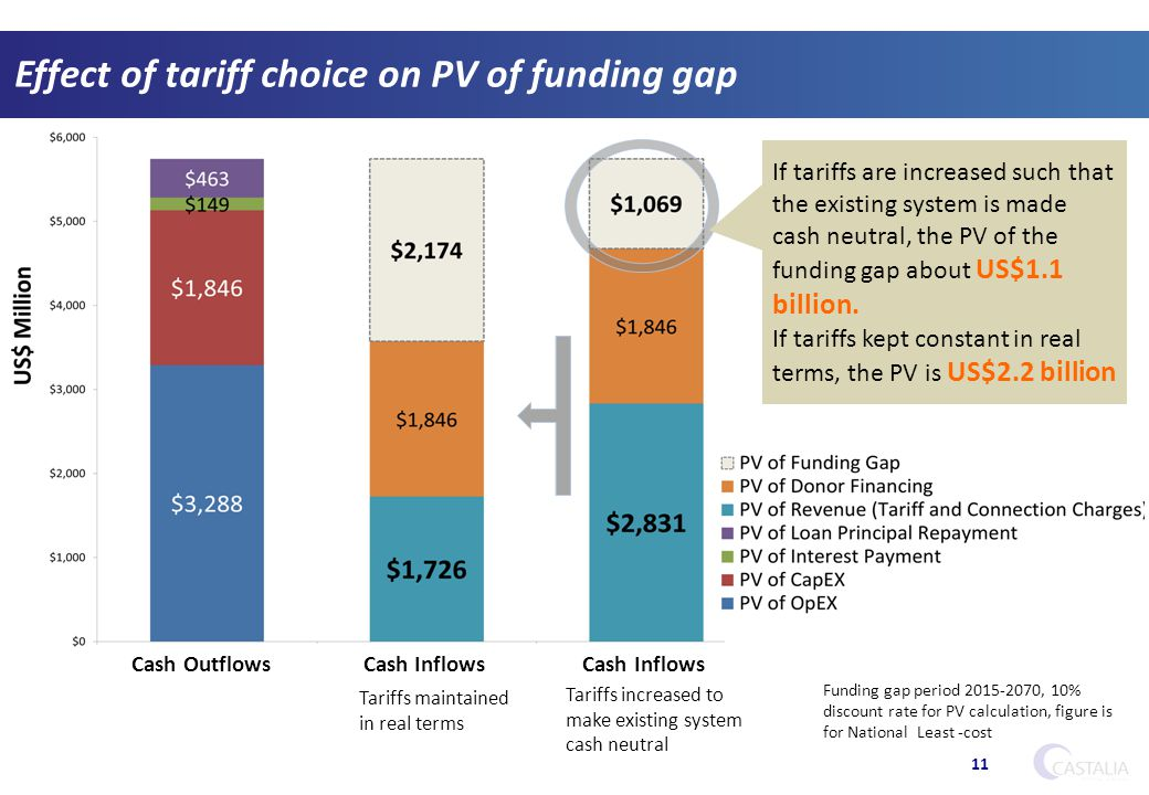 Effect of tariff choice on PV of funding gap 11 If tariffs are increased such that the existing system is made cash neutral, the PV of the funding gap