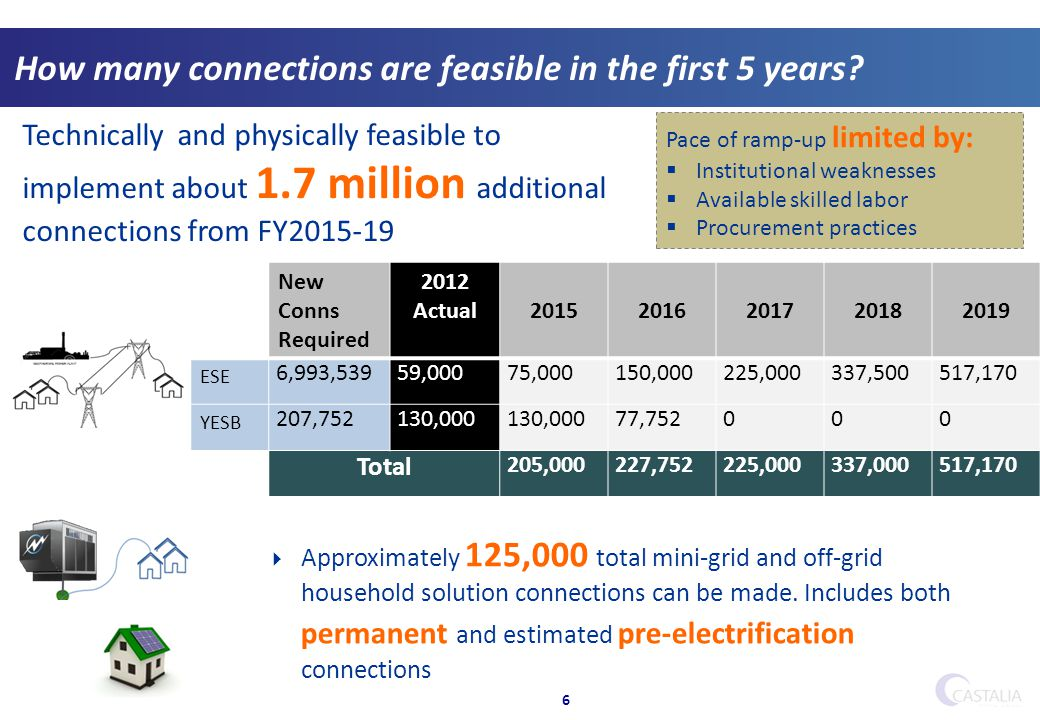 How many connections are feasible in the first 5 years? 6 Technically and physically feasible to implement about 1.7 million additional connections fr