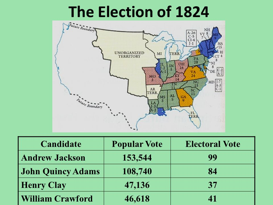 The Election of 1824 CandidatePopular VoteElectoral Vote Andrew Jackson153,54499 John Quincy Adams108,74084 Henry Clay47,13637 William Crawford46,6184