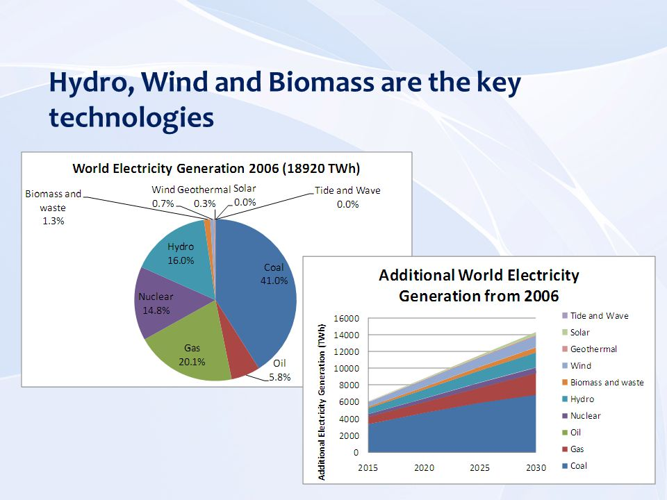 Hydro, Wind and Biomass are the key technologies