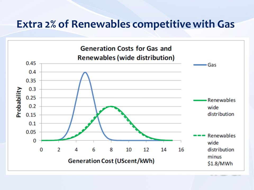 Extra 2% of Renewables competitive with Gas