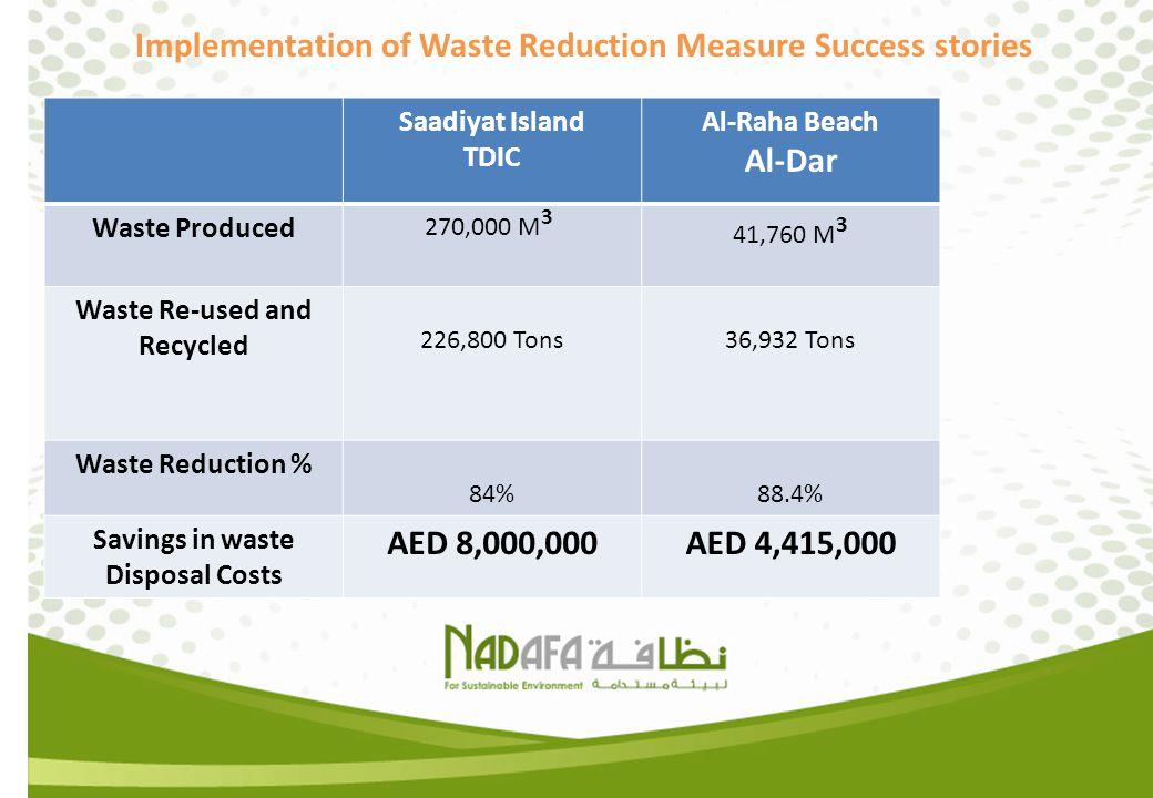 Implementation of Waste Reduction Measure Success stories Saadiyat Island TDIC Al-Raha Beach Al-Dar Waste Produced 270,000 M 3 41,760 M 3 Waste Re-use