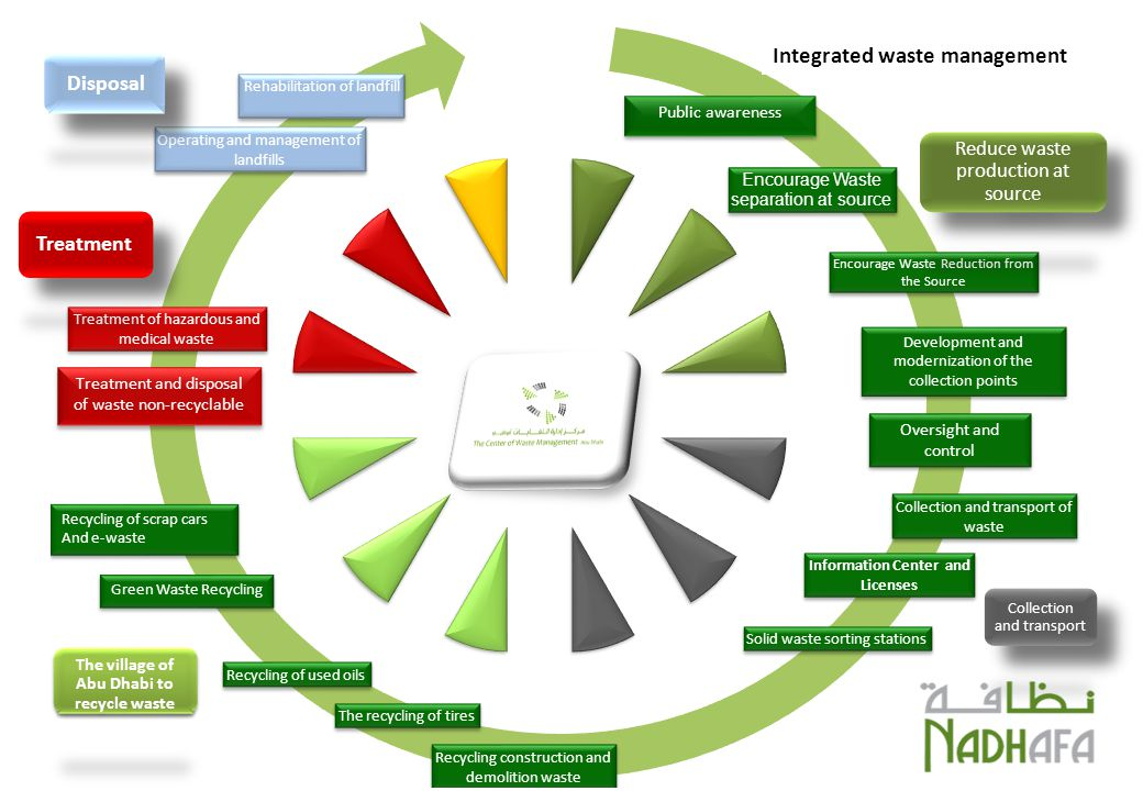 Oversight and control Development and modernization of the collection points Integrated waste management