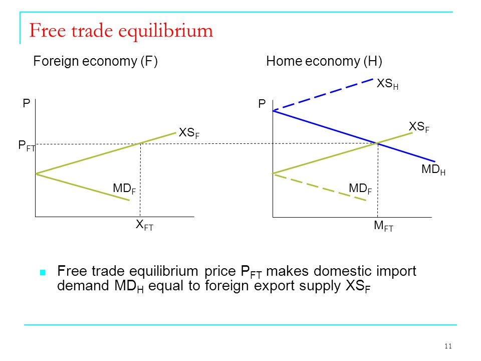 11 Free trade equilibrium XS F P MD H P Foreign economy (F) Home economy (H) X FT M FT P FT XS H XS F MD F Free trade equilibrium price P FT makes domestic import demand MD H equal to foreign export supply XS F