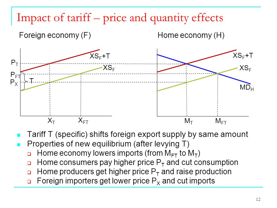 12 Impact of tariff – price and quantity effects T MD H Foreign economy (F) Home economy (H) X FT M FT XTXT P FT XS F +T XS F MTMT Tariff T (specific) shifts foreign export supply by same amount Properties of new equilibrium (after levying T)  Home economy lowers imports (from M FT to M T )  Home consumers pay higher price P T and cut consumption  Home producers get higher price P T and raise production  Foreign importers get lower price P X and cut imports PTPT PXPX XS F +T