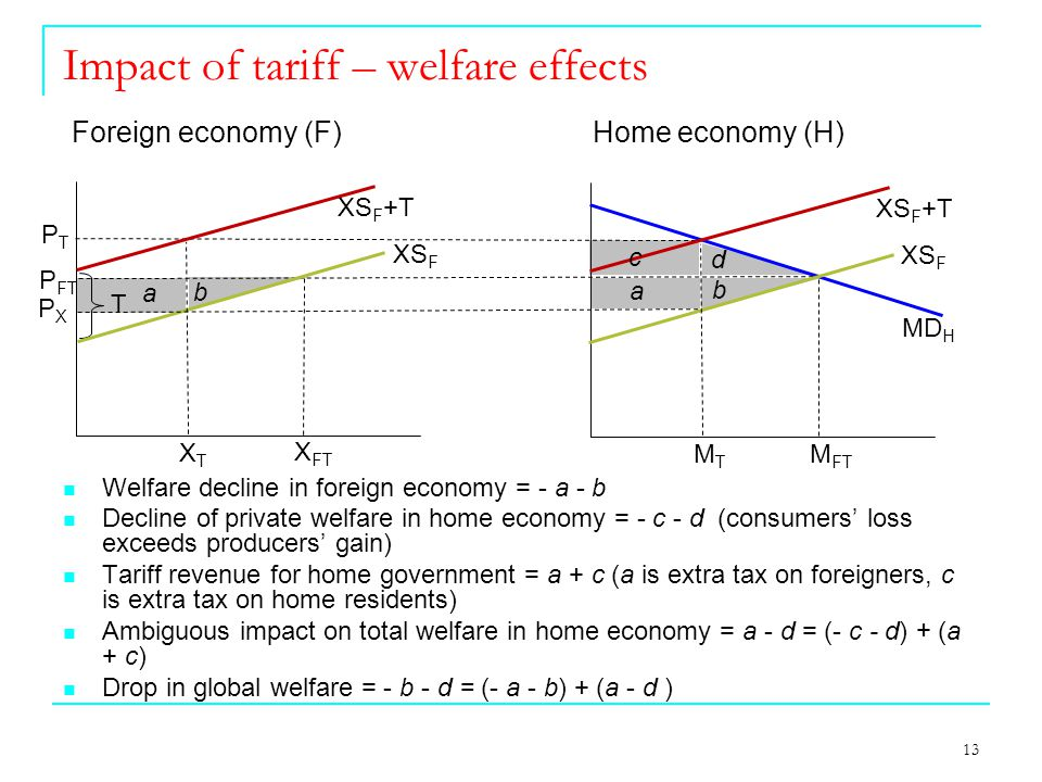 13 Impact of tariff – welfare effects a b T MD H Foreign economy (F) Home economy (H) X FT M FT XTXT P FT XS F MTMT c b a d Welfare decline in foreign economy = - a - b Decline of private welfare in home economy = - c - d (consumers' loss exceeds producers' gain) Tariff revenue for home government = a + c (a is extra tax on foreigners, c is extra tax on home residents) Ambiguous impact on total welfare in home economy = a - d = (- c - d) + (a + c) Drop in global welfare = - b - d = (- a - b) + (a - d ) PTPT PXPX XS F +T