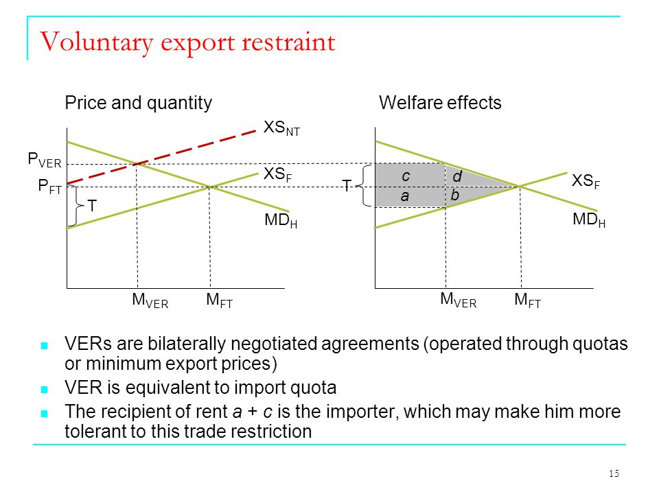 15 Voluntary export restraint VERs are bilaterally negotiated agreements (operated through quotas or minimum export prices) VER is equivalent to import quota The recipient of rent a + c is the importer, which may make him more tolerant to this trade restriction MD H M FT XS NT XS F M VER T MD H M FT XS F M VER P VER T P FT Price and quantityWelfare effects b a c d