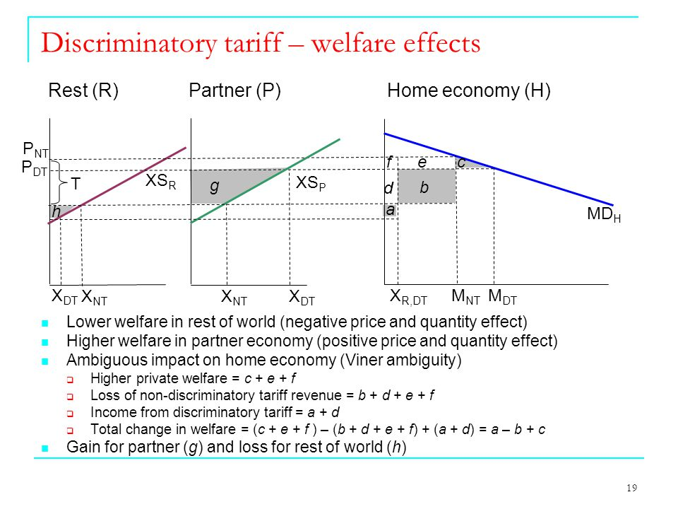 19 Discriminatory tariff – welfare effects MD H Rest (R) Partner (P) Home economy (H) M DT M NT X DT X NT X DT X NT XS R XS P P NT P DT Lower welfare in rest of world (negative price and quantity effect) Higher welfare in partner economy (positive price and quantity effect) Ambiguous impact on home economy (Viner ambiguity)  Higher private welfare = c + e + f  Loss of non-discriminatory tariff revenue = b + d + e + f  Income from discriminatory tariff = a + d  Total change in welfare = (c + e + f ) – (b + d + e + f) + (a + d) = a – b + c Gain for partner (g) and loss for rest of world (h) X R,DT T a b c f d e g h