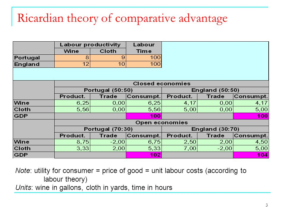 3 Ricardian theory of comparative advantage Note: utility for consumer = price of good = unit labour costs (according to labour theory) Units: wine in gallons, cloth in yards, time in hours