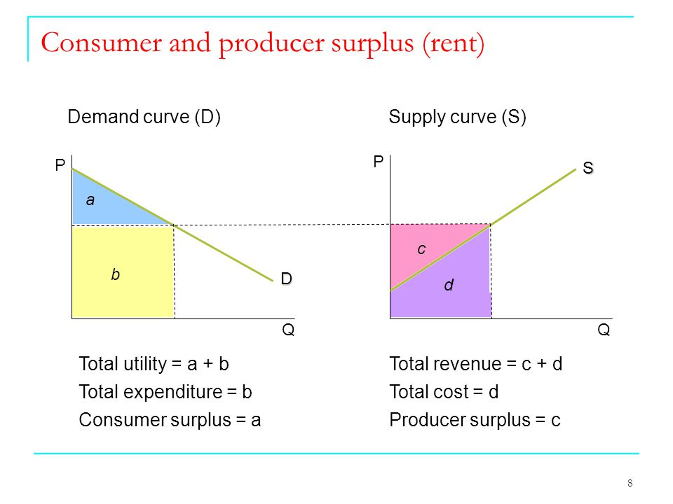 8 Consumer and producer surplus (rent) P P Q Q a b Total utility = a + b Total revenue = c + d Total expenditure = b Total cost = d Consumer surplus = a Producer surplus = c c d D S Demand curve (D) Supply curve (S)
