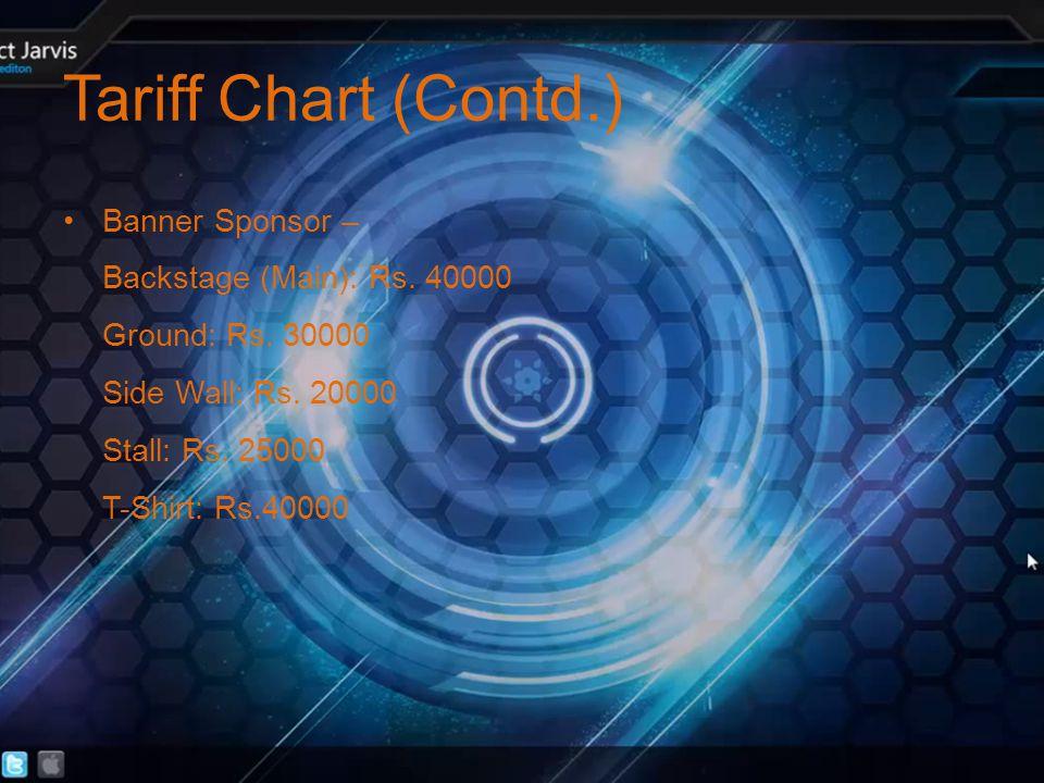 Tariff Chart (Contd.) Banner Sponsor – Backstage (Main): Rs.