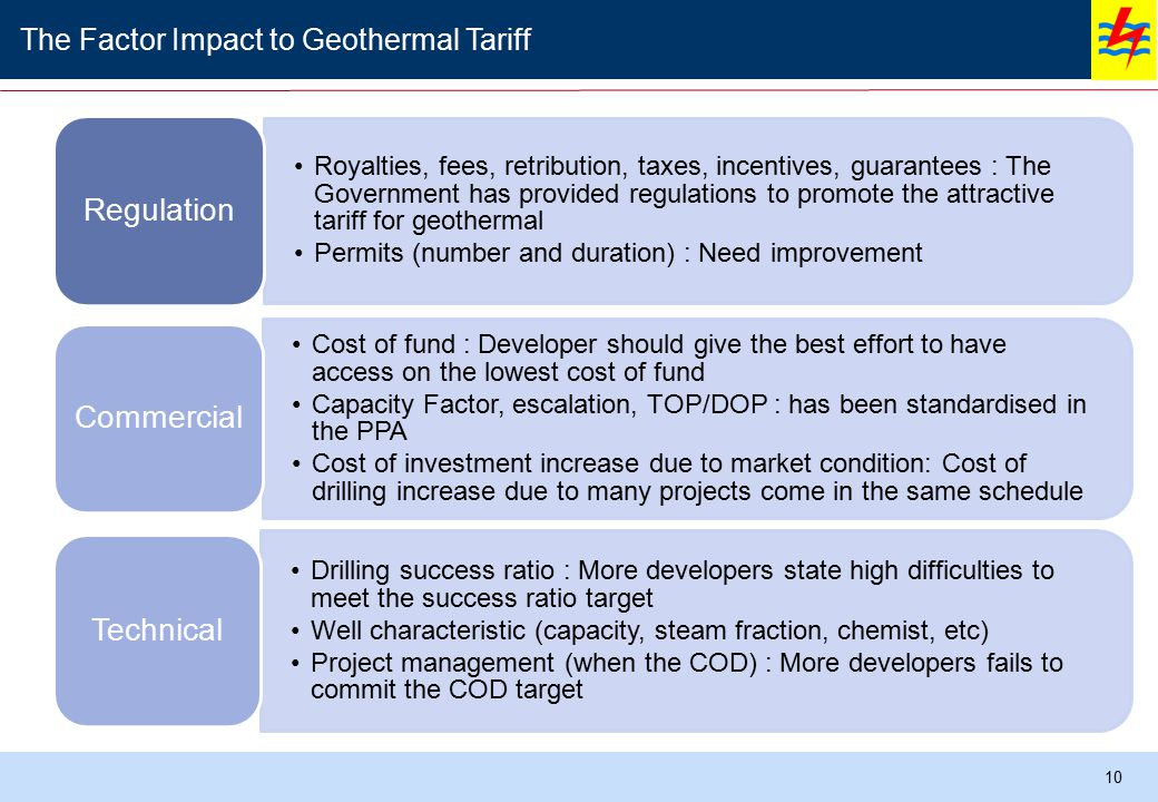 Gas Geothermal Hydro LNG HSDMFO Coal The Factor Impact to Geothermal Tariff Royalties, fees, retribution, taxes, incentives, guarantees : The Government has provided regulations to promote the attractive tariff for geothermal Permits (number and duration) : Need improvement Regulation Cost of fund : Developer should give the best effort to have access on the lowest cost of fund Capacity Factor, escalation, TOP/DOP : has been standardised in the PPA Cost of investment increase due to market condition: Cost of drilling increase due to many projects come in the same schedule Commercial Drilling success ratio : More developers state high difficulties to meet the success ratio target Well characteristic (capacity, steam fraction, chemist, etc) Project management (when the COD) : More developers fails to commit the COD target Technical 10