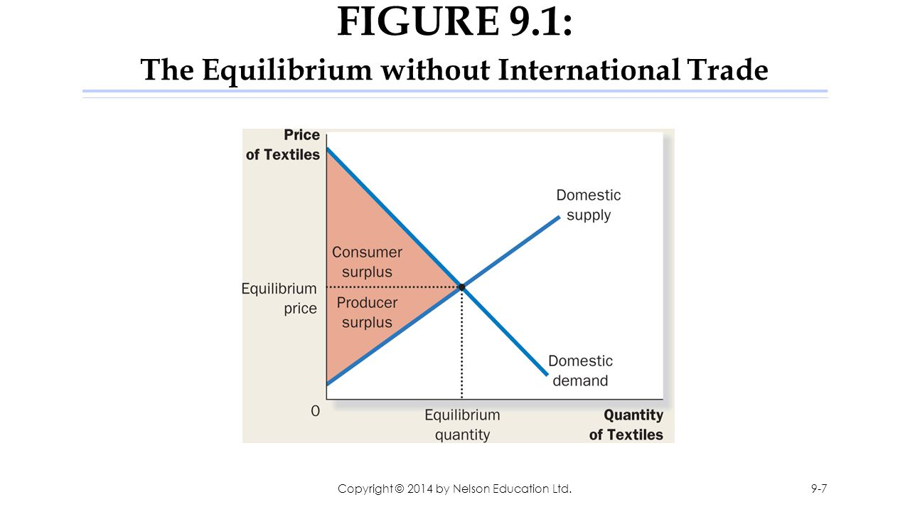FIGURE 9.1: The Equilibrium without International Trade Copyright © 2014 by Nelson Education Ltd.9-7