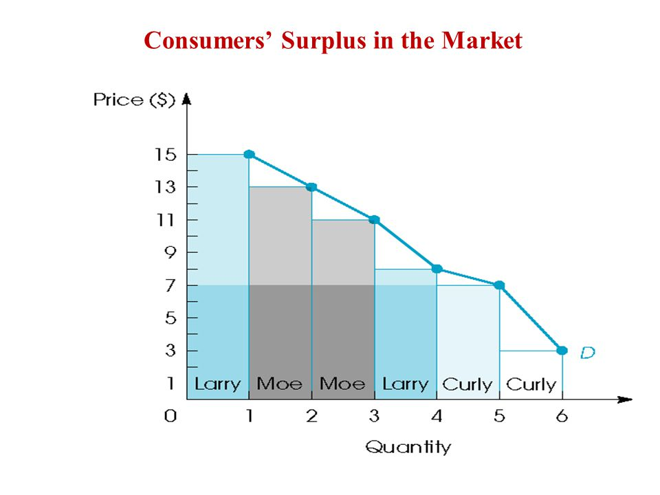 Price floor creates wedge that generates excess production of Q s – Q d and DWL of C+F+G.