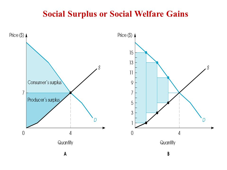 Price ceiling creates wedge that generates excess demand of Q d – Q s and DWL of C+E.