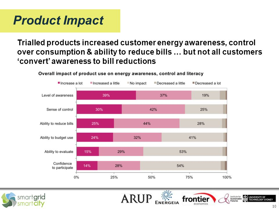 10 Product Impact Trialled products increased customer energy awareness, control over consumption & ability to reduce bills … but not all customers 'convert' awareness to bill reductions