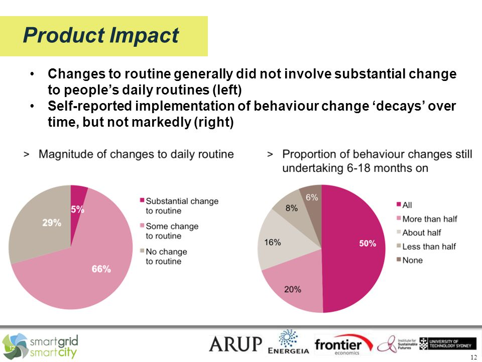 12 Product Impact Changes to routine generally did not involve substantial change to people's daily routines (left) Self-reported implementation of behaviour change 'decays' over time, but not markedly (right)