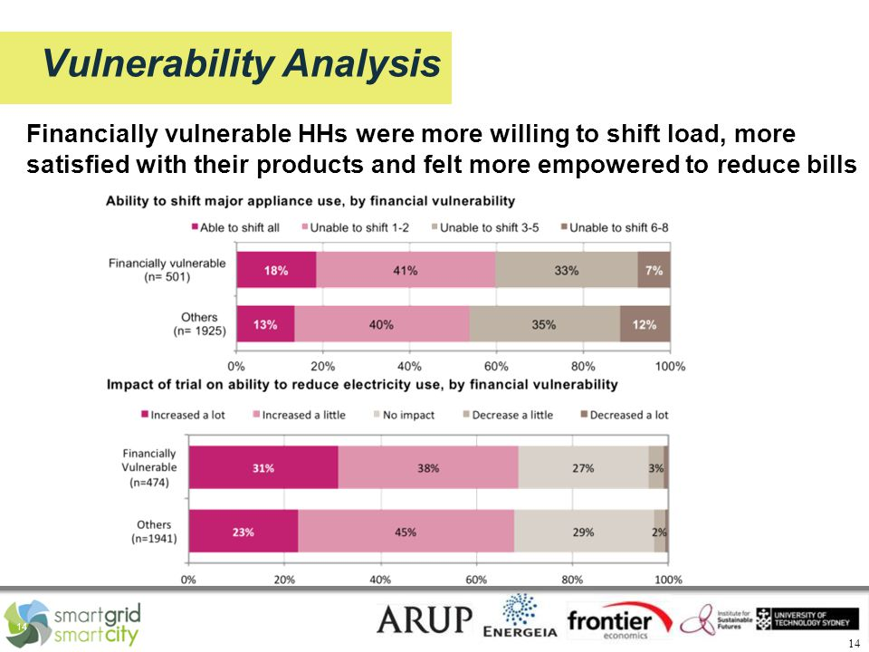 14 Vulnerability Analysis Financially vulnerable HHs were more willing to shift load, more satisfied with their products and felt more empowered to reduce bills