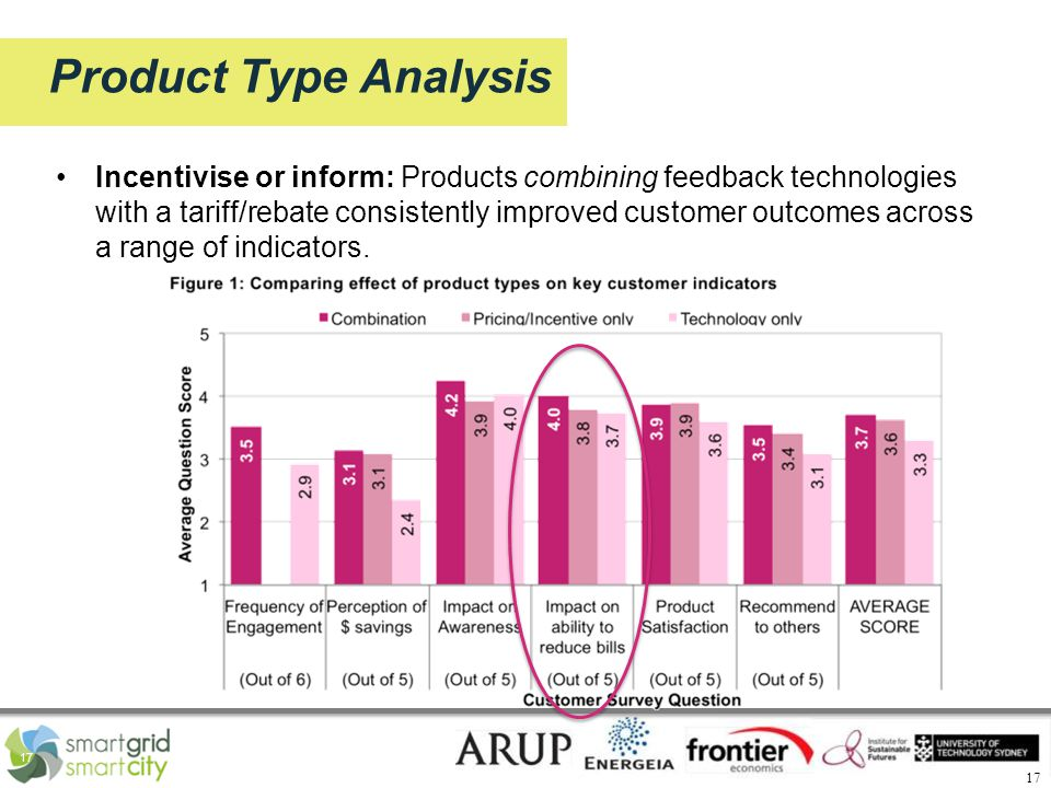 17 Product Type Analysis Incentivise or inform: Products combining feedback technologies with a tariff/rebate consistently improved customer outcomes across a range of indicators.