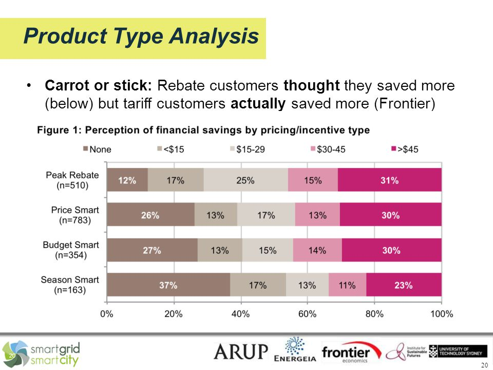 20 Product Type Analysis Carrot or stick: Rebate customers thought they saved more (below) but tariff customers actually saved more (Frontier)