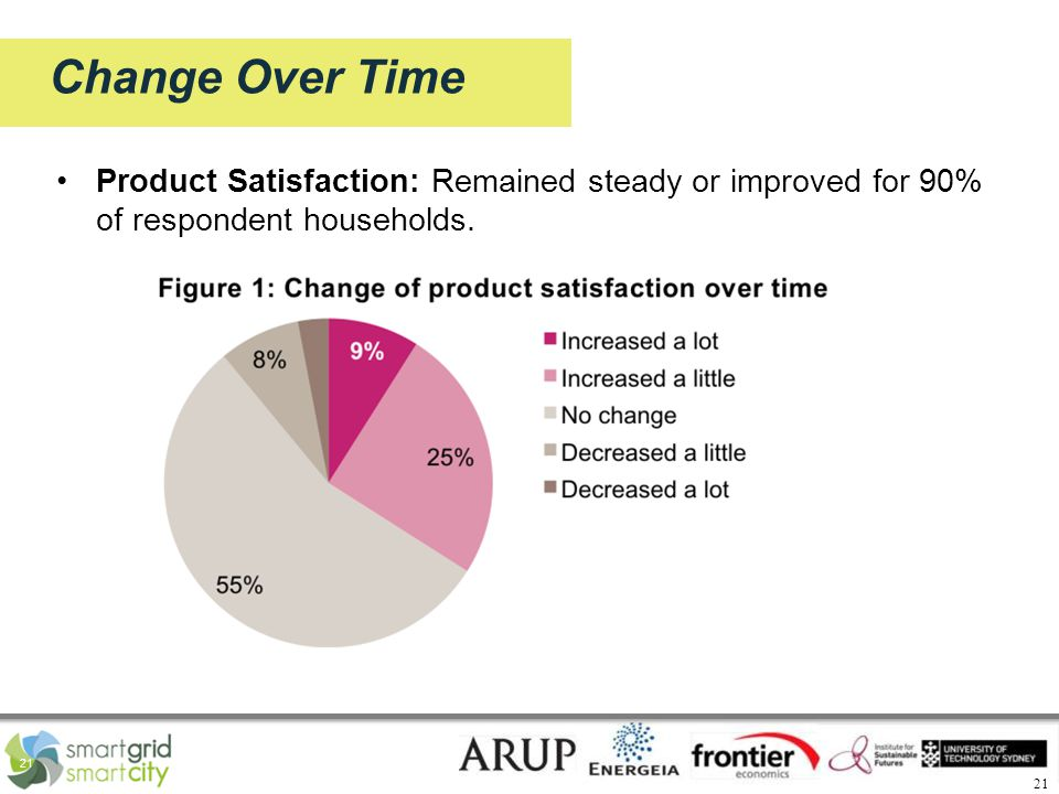 21 Change Over Time Product Satisfaction: Remained steady or improved for 90% of respondent households.