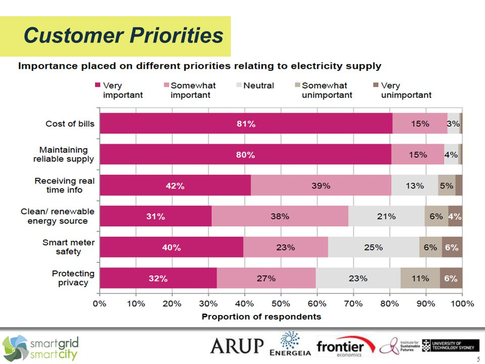 5 5 Customer Priorities Customers with in-home displays engaged with their energy data much more frequently than those with portals
