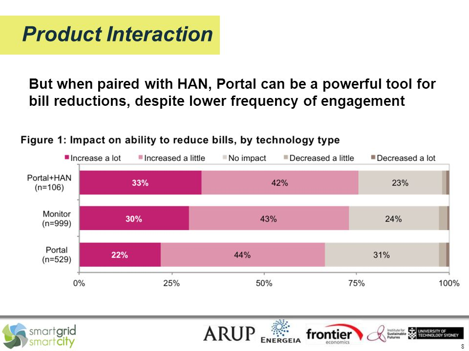 8 8 Product Interaction But when paired with HAN, Portal can be a powerful tool for bill reductions, despite lower frequency of engagement