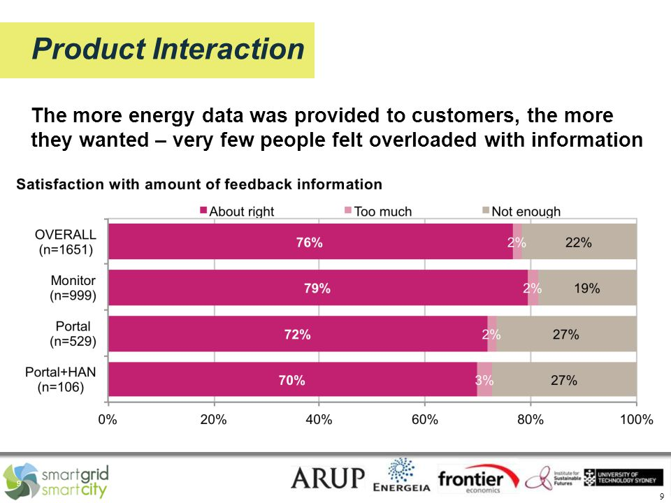 9 9 Product Interaction The more energy data was provided to customers, the more they wanted – very few people felt overloaded with information