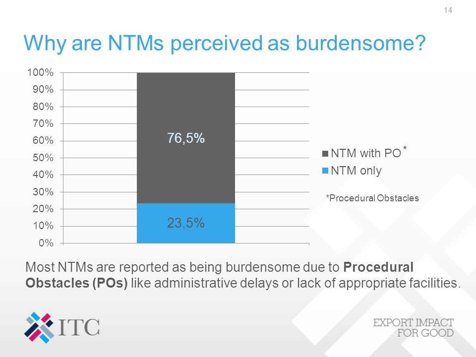14 Why are NTMs perceived as burdensome? * *Procedural Obstacles Most NTMs are reported as being burdensome due to Procedural Obstacles (POs) like adm