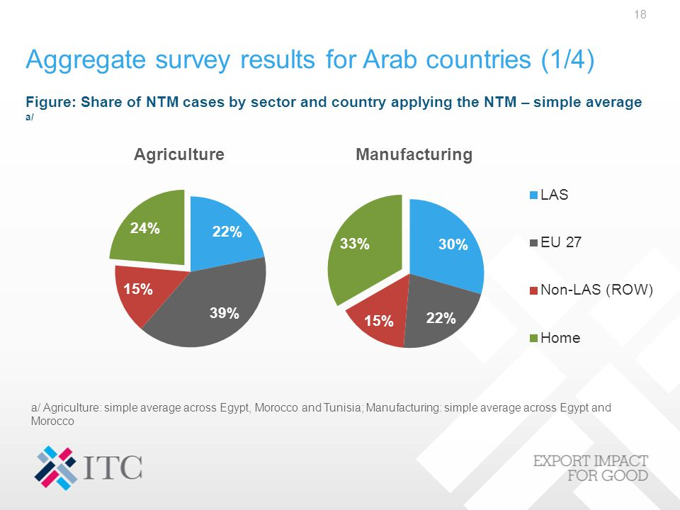 Aggregate survey results for Arab countries (1/4) a/ Agriculture: simple average across Egypt, Morocco and Tunisia; Manufacturing: simple average acro