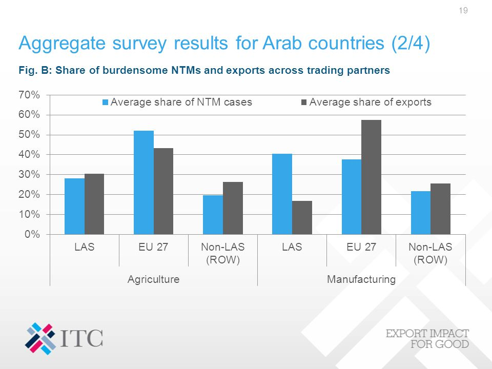 Aggregate survey results for Arab countries (2/4) 19 Fig. B: Share of burdensome NTMs and exports across trading partners