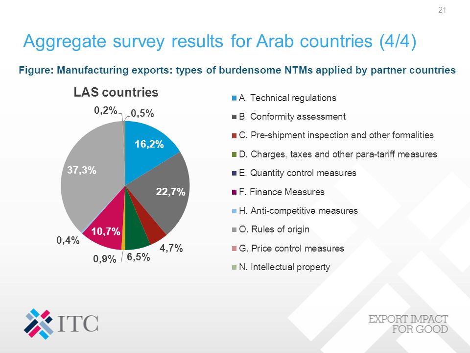 Aggregate survey results for Arab countries (4/4) 21 Figure: Manufacturing exports: types of burdensome NTMs applied by partner countries