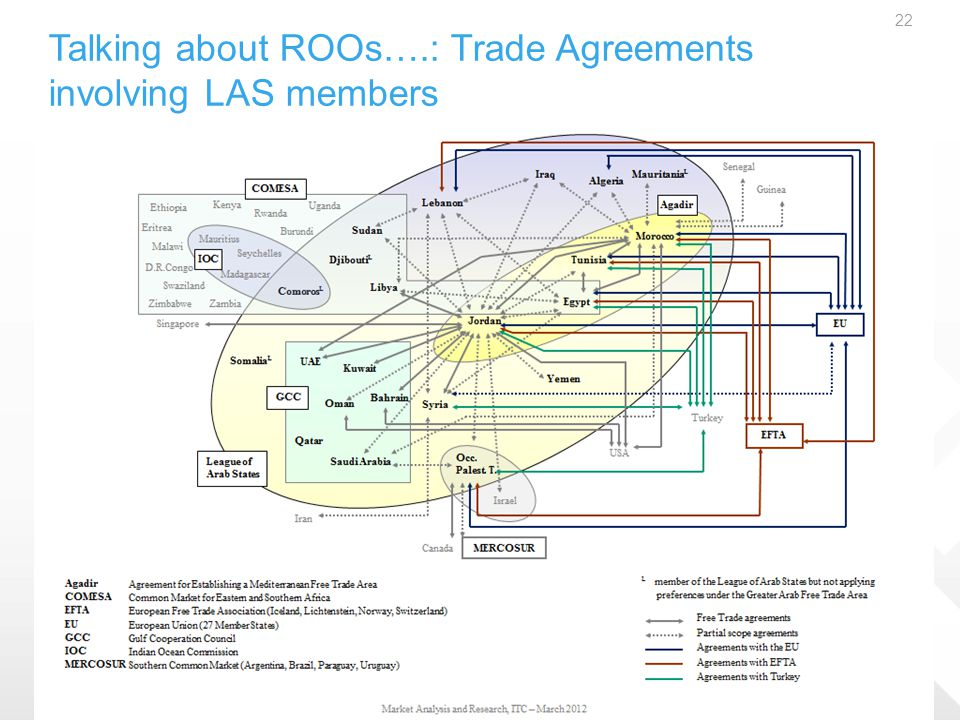 Talking about ROOs….: Trade Agreements involving LAS members 22