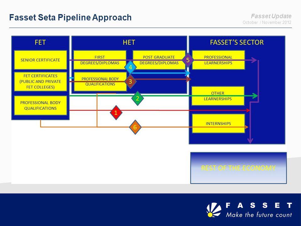 Fasset Seta Pipeline Approach Fasset Update October / November 2012
