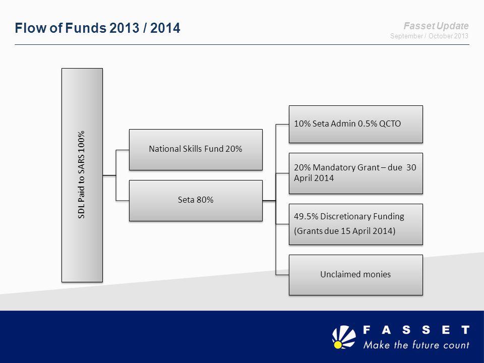 Fasset Update September / October 2013 Flow of Funds 2013 / 2014 SDL Paid to SARS 100% National Skills Fund 20% Seta 80% 10% Seta Admin 0.5% QCTO 20% Mandatory Grant – due 30 April 2014 49.5% Discretionary Funding (Grants due 15 April 2014) Unclaimed monies