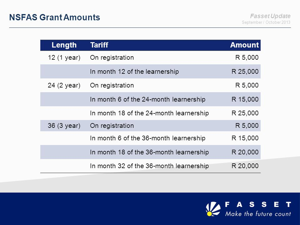 Fasset Update September / October 2013 NSFAS Grant Amounts LengthTariffAmount 12 (1 year)On registrationR 5,000 In month 12 of the learnershipR 25,000 24 (2 year)On registrationR 5,000 In month 6 of the 24-month learnershipR 15,000 In month 18 of the 24-month learnershipR 25,000 36 (3 year)On registrationR 5,000 In month 6 of the 36-month learnershipR 15,000 In month 18 of the 36-month learnershipR 20,000 In month 32 of the 36-month learnershipR 20,000