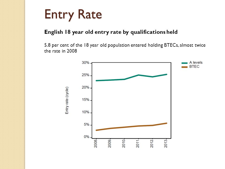 Entry Rate English 18 year old entry rate by qualifications held 5.8 per cent of the 18 year old population entered holding BTECs, almost twice the ra