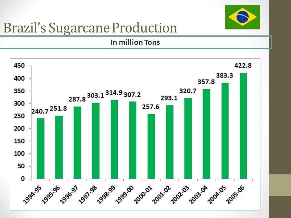 Brazil's Sugarcane Production In million Tons