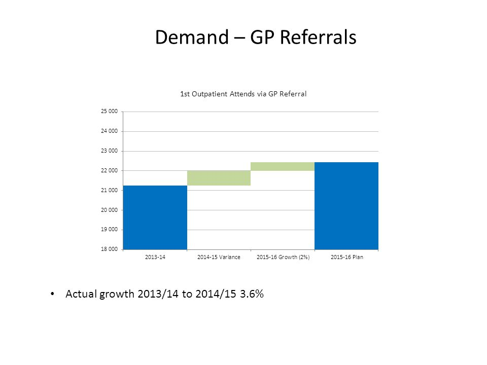 Scheduled Care Plans 2014/15 FOT minus additional 18 week non recurrent activity 2% growth, 3180 1,266 reduction in 1st outpatient attendances source of referral C2C 2,716 reduction in follow up outpatient attendances 2015/16 plan is -1% less than 2014/15 forecast outturn