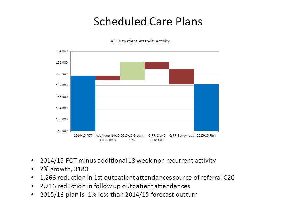 Scheduled Care Plans 2014/15 FOT minus additional 18 week non recurrent activity 2% growth, £330K £135K reduction due to 0.8% tariff deflator £203K reduction in 1st outpatient attendances source of referral C2C £258K reduction in follow up outpatient attendances 2015/16 plan is -2.3% less than 2014/15 forecast outturn