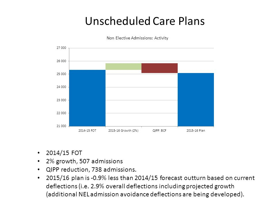 Unscheduled Care Plans 2014/15 FOT 2% growth, 507 admissions QIPP reduction, 738 admissions.