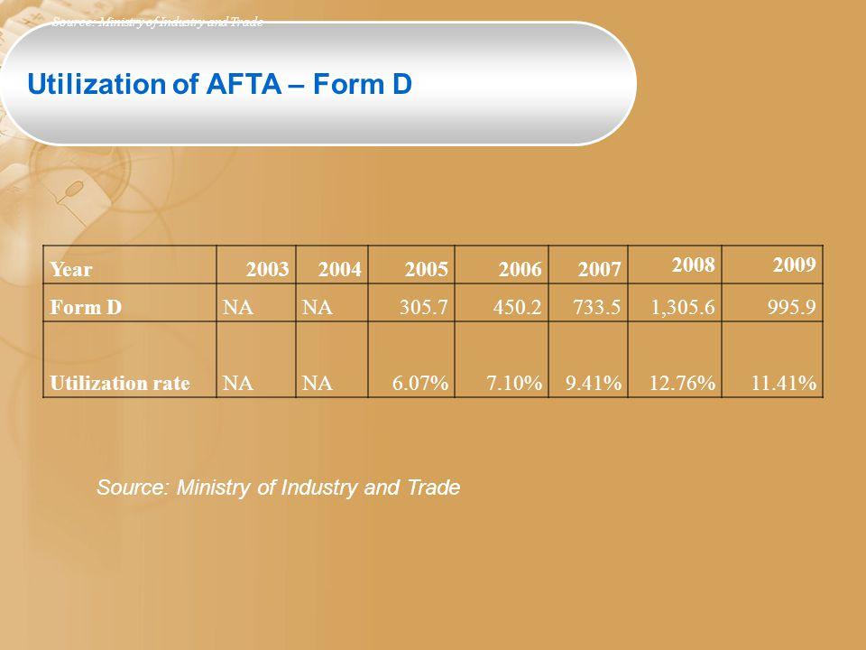 Utilization of AFTA – Form D Year20032004200520062007 20082009 Form DNA 305.7450.2733.51,305.6995.9 Utilization rateNA 6.07%7.10%9.41%12.76%11.41% Sou