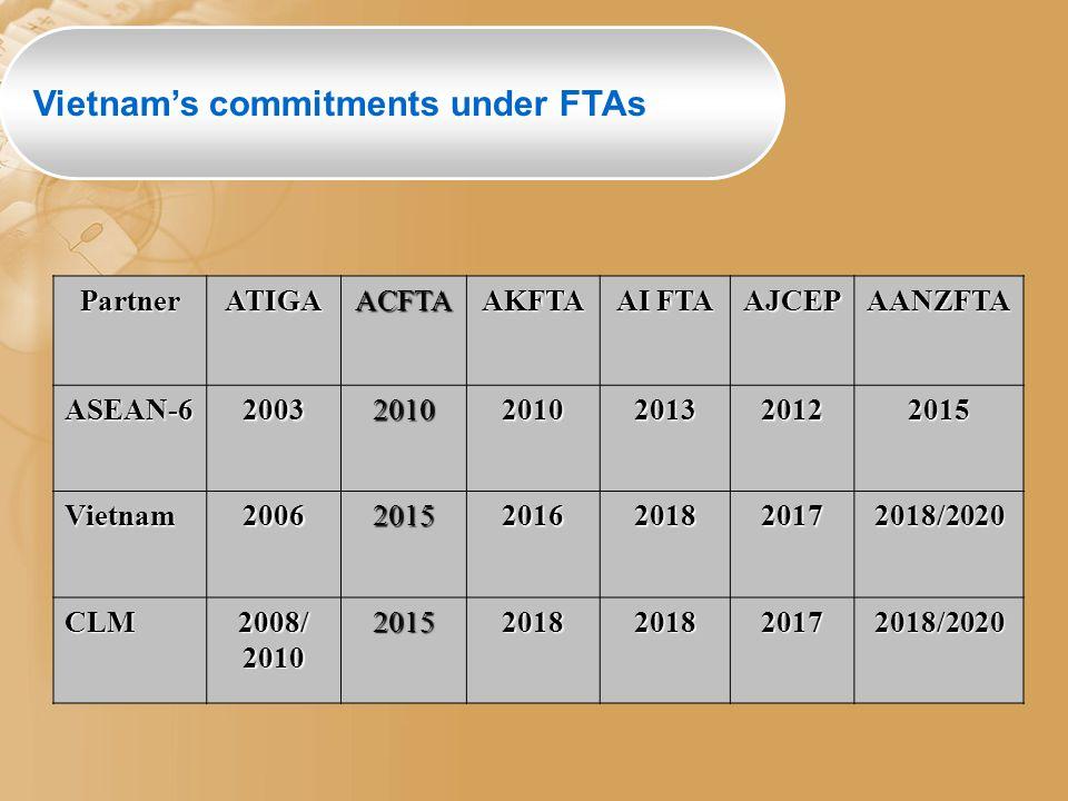 Vietnam's commitments under FTAsPartnerATIGAACFTAAKFTA AI FTA AJCEPAANZFTAASEAN-6200320102010201320122015 Vietnam200620152016201820172018/2020 CLM2008/201020152018201820172018/2020