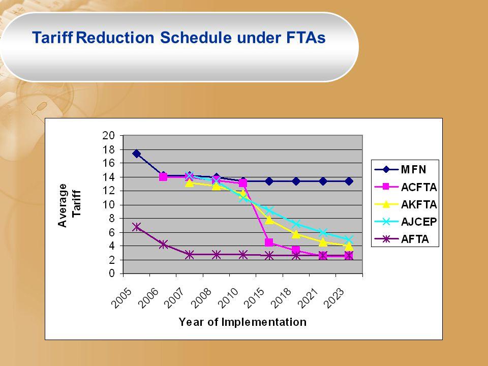 Tariff Reduction Schedule under FTAs