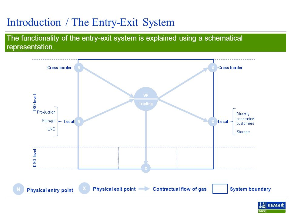 Introduction / The Entry-Exit System 4 One of the main features is that network users contract entry and exit capacity separately.