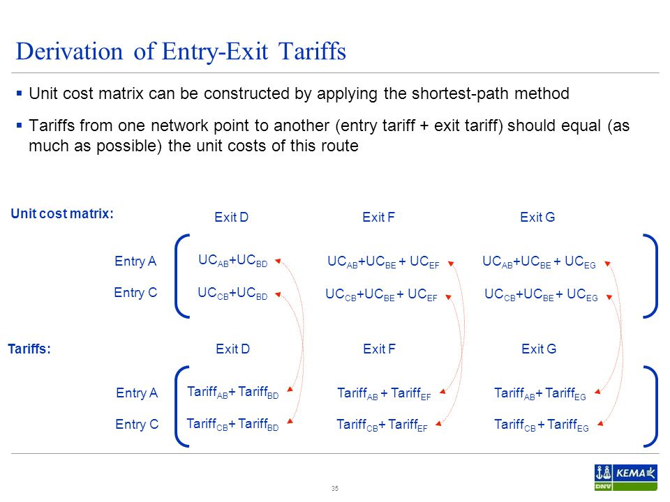 Derivation of Entry-Exit Tariffs  Unit cost matrix can be constructed by applying the shortest-path method  Tariffs from one network point to another (entry tariff + exit tariff) should equal (as much as possible) the unit costs of this route 35 Entry A Entry C Exit DExit FExit G UC AB +UC BD UC CB +UC BD UC AB +UC BE + UC EF UC CB +UC BE + UC EF UC AB +UC BE + UC EG UC CB +UC BE + UC EG Tariff AB + Tariff BD Tariff CB + Tariff BD Tariff AB + Tariff EF Tariff CB + Tariff EF Tariff AB + Tariff EG Tariff CB + Tariff EG Unit cost matrix: Tariffs: Entry A Entry C Exit DExit FExit G